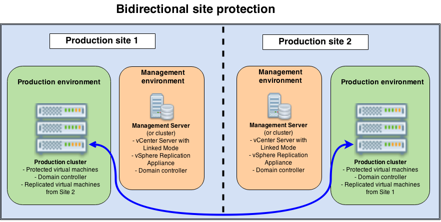 Bidirectional site protection