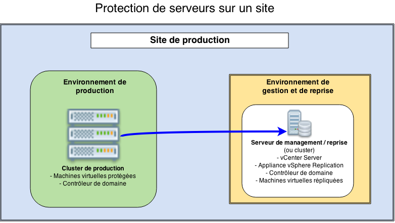Protection de serveurs sur un site