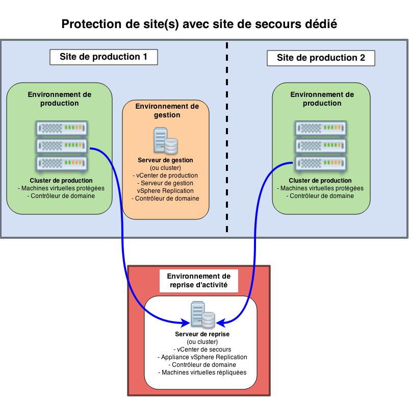Protection de site(s) avec site de secours dédié