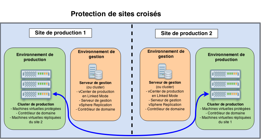 Protection de sites croisés(1)